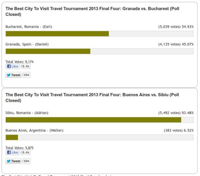 Ultimul vot la concursul Cel mai bun oraș de vizitat în 2013 (FoxNomad)